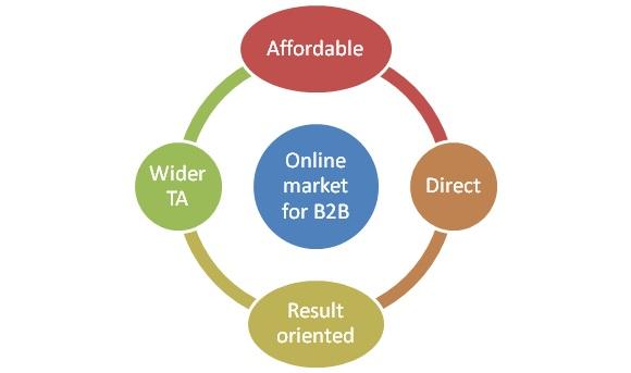 online market b2b